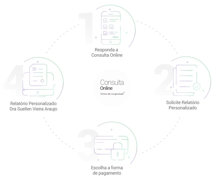 Como funciona a minha consulta online